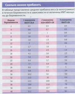 таблица набора веса при беременности