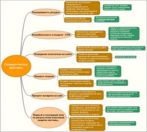 поведенческие факторы