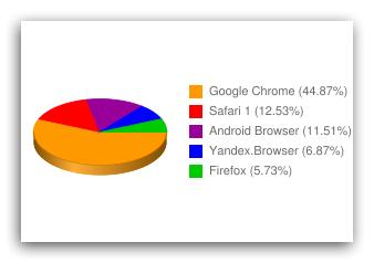 статистика использования мобильных браузеров